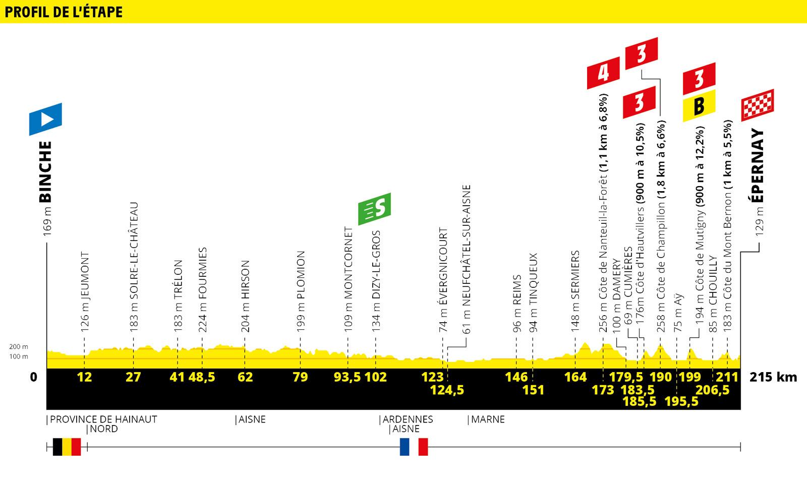 Alaphilippe Tour de France 2019 Etappenvorschau 3. Etappe Alaphilippe