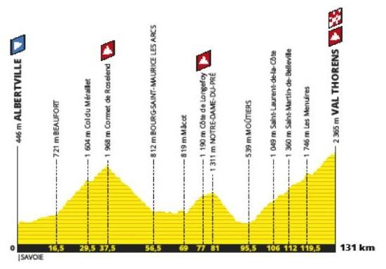 Tour de France 2019 20. Etappe Profil