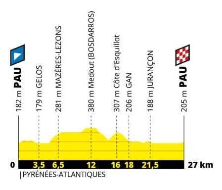 Tour de France 2019 13. Etappe Profil