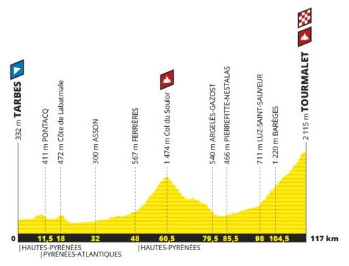 Tour de France 2019 14. Etappe Profil