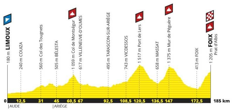 Tour de France 2019 15. Etappe Profil
