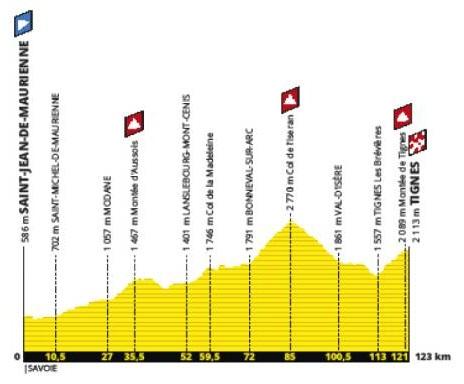 Tour de France 2019 19. Etappe Etappenprofil