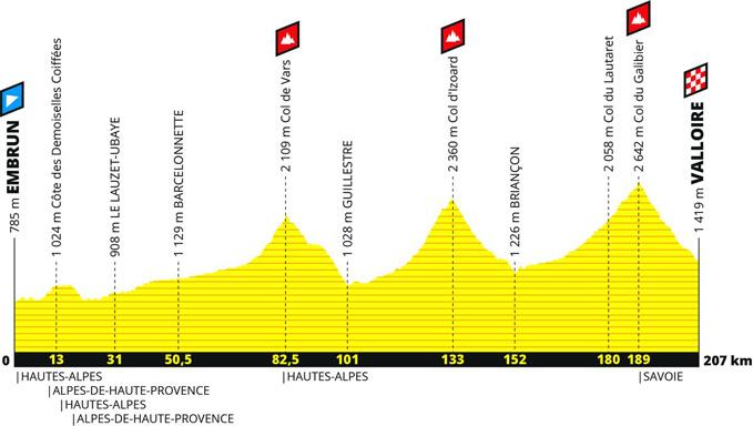 Tour de France 2019 Profil 18. Etappe