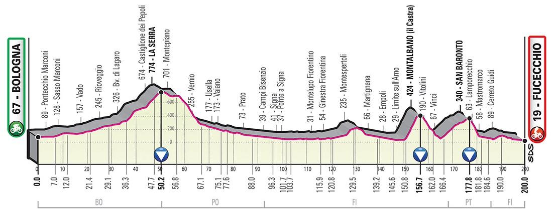 Giro d'Italia 2019 2. Etappe Profil