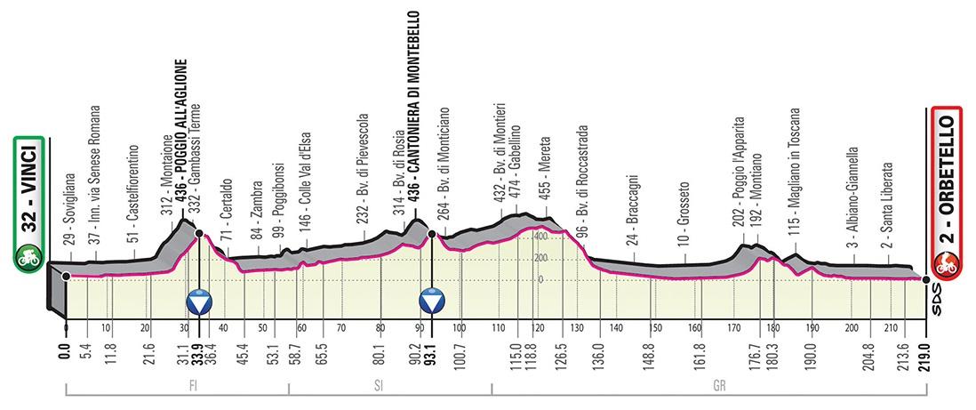 Viviani elia Giro d'Italia 2019 3. Etappe Profil