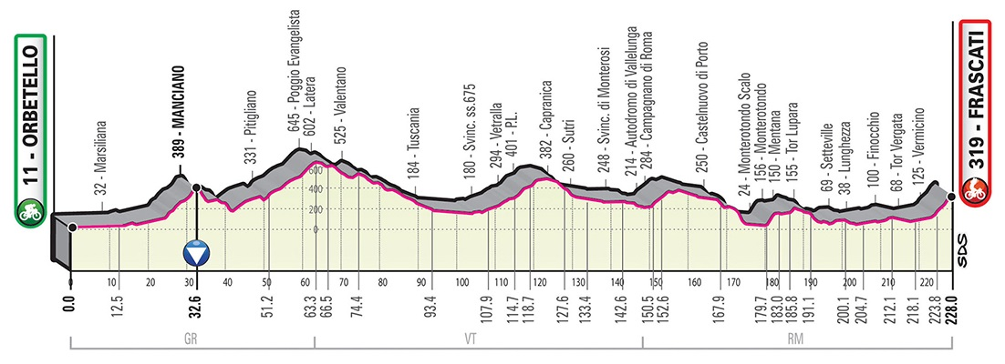 Carapaz Giro d'Italia
