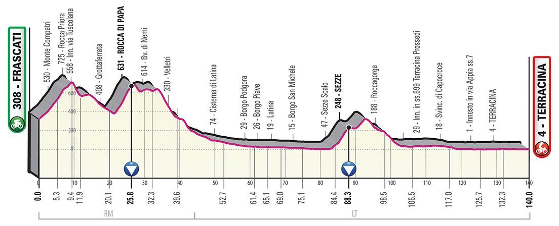 Giro d'italia 2019 5. Etappe Profil
