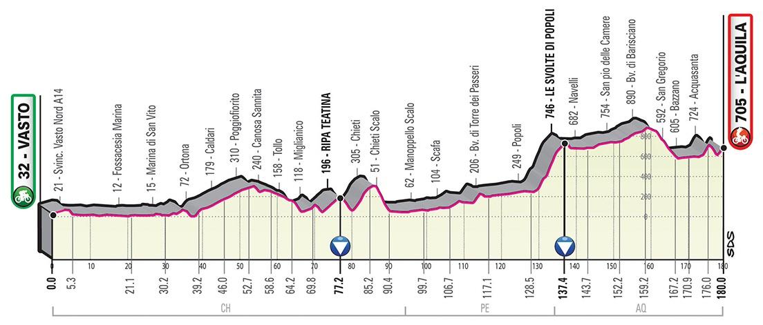 Bilbao Astana Giro d'Italia 2019 Profil 7. Etappe