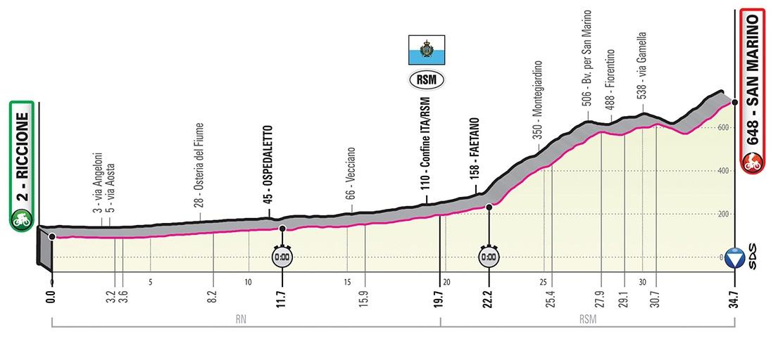 Giro d'Italia Roglic Yates