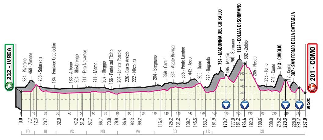 Carapaz Cataldo Giro d'Italia 2019 Profil 15. Etappe