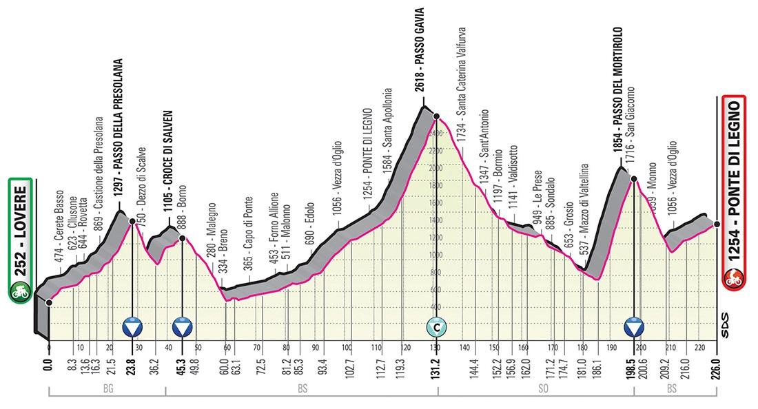 Giro d'Italia 2019 Profil 16. Etappe Gavia