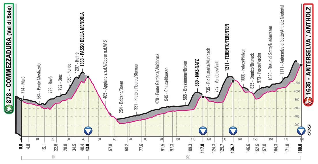 Giro d'Italia 2019 Profil 17. Etappe