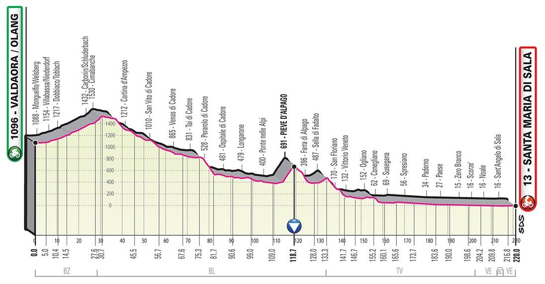Giro d'Italia 2019 Profil 18. Etappe