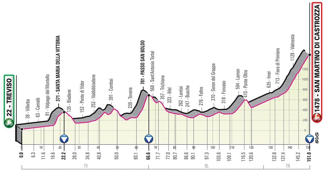 Giro d'Italia 2019 Profil 19. Etappe