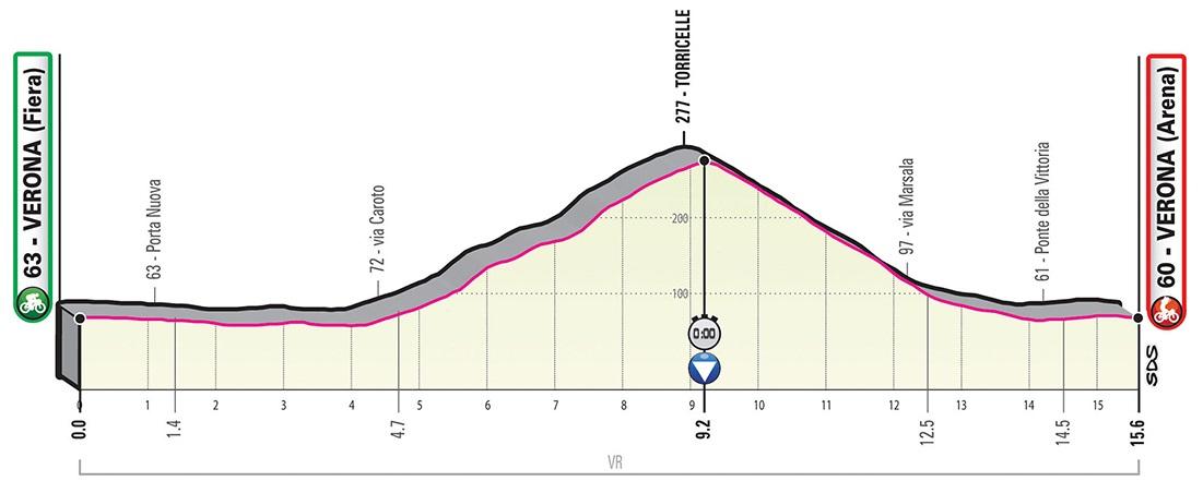 Carapaz haga Giro d'Italia 2019 Profil 21. Etappe