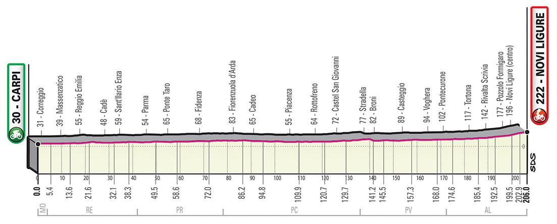 Ewan Giro d'Italia 2019 Profil 11. Etappe