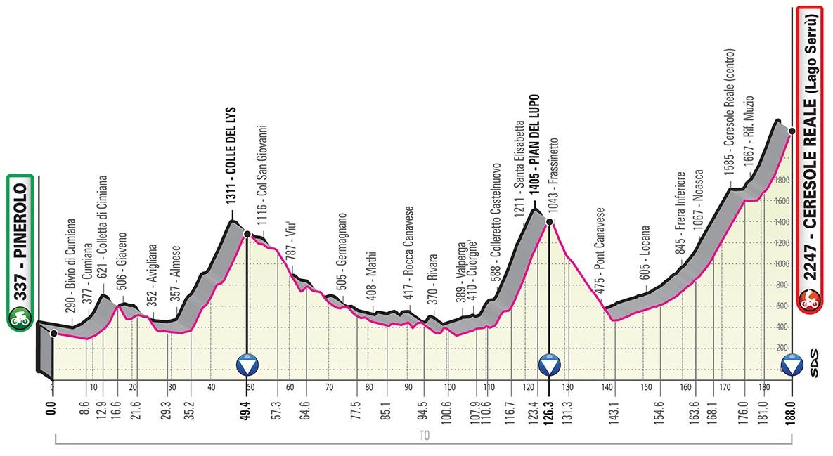Giro d'Italia 2019 Profil 13. Etappe