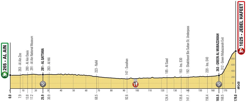 Valverde Buchmann UAE Tour