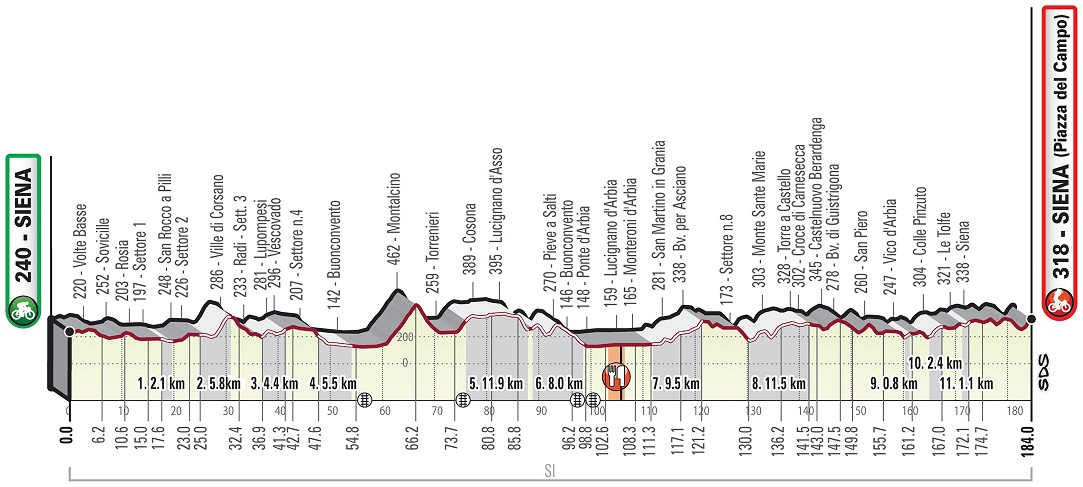 Alaphilippe Julian Strade Bianche
