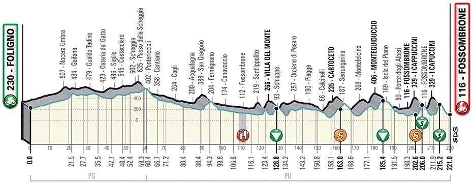 Lutsenko Tirreno Adriatico