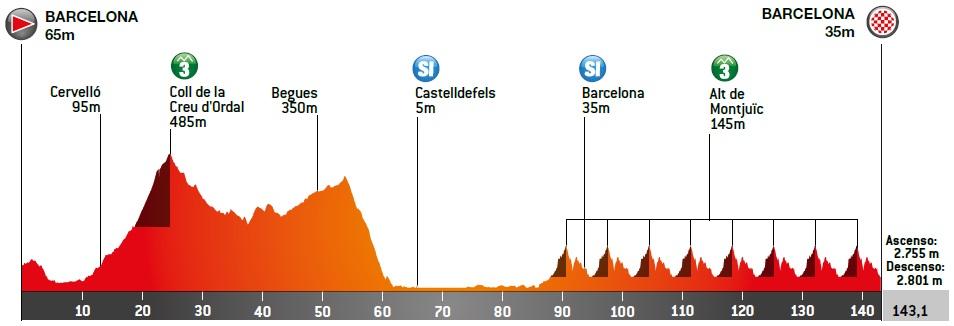 Lopez Formolo Katalonien-Rundfahrt
