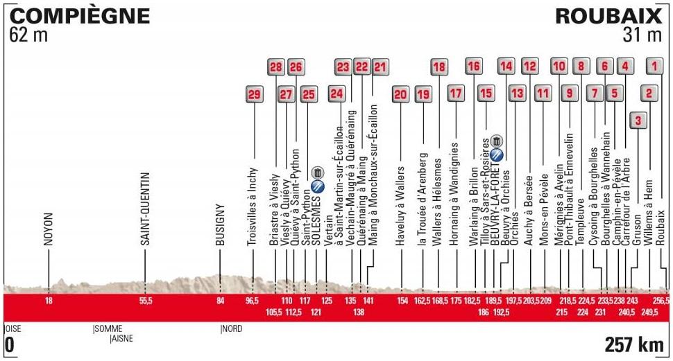 Paris - Roubaix Vorschau