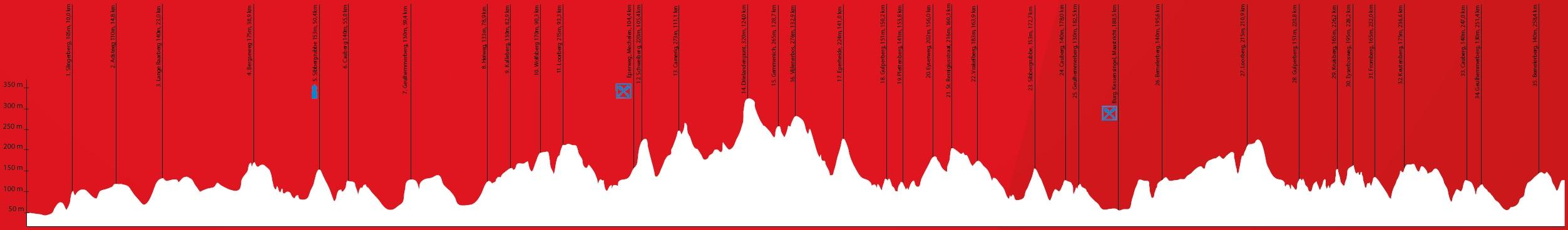 Van der Poel Amstel Gold Race