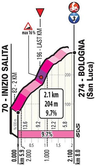 Giro d'Italia Zeitfahren 1. Etappe