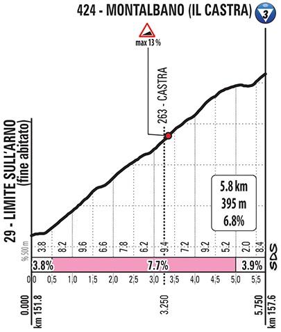 Giro d'Italia Montalbano