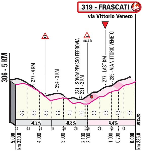 Giro d'Italia 4. Etappe Profil