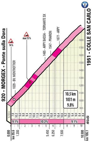 Giro d'Italia 2019 Profil 14. Etappe