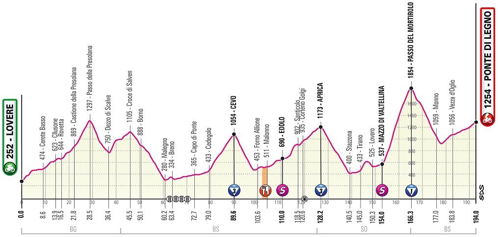 Giro d'Italia 2019 Mortirolo 16. Etappe