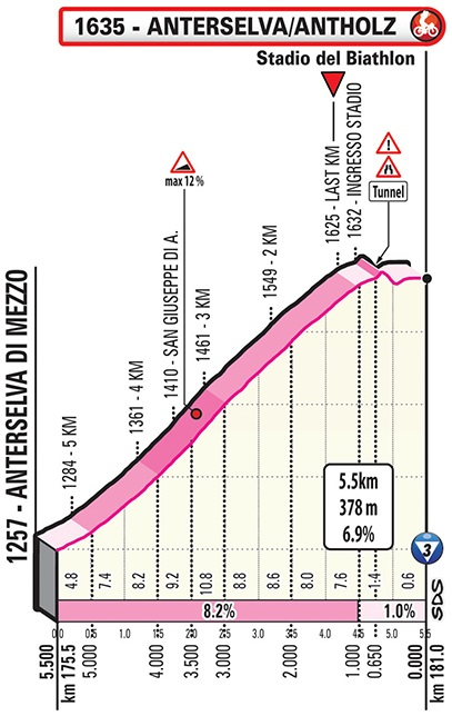 Giro d'Italia Antholz