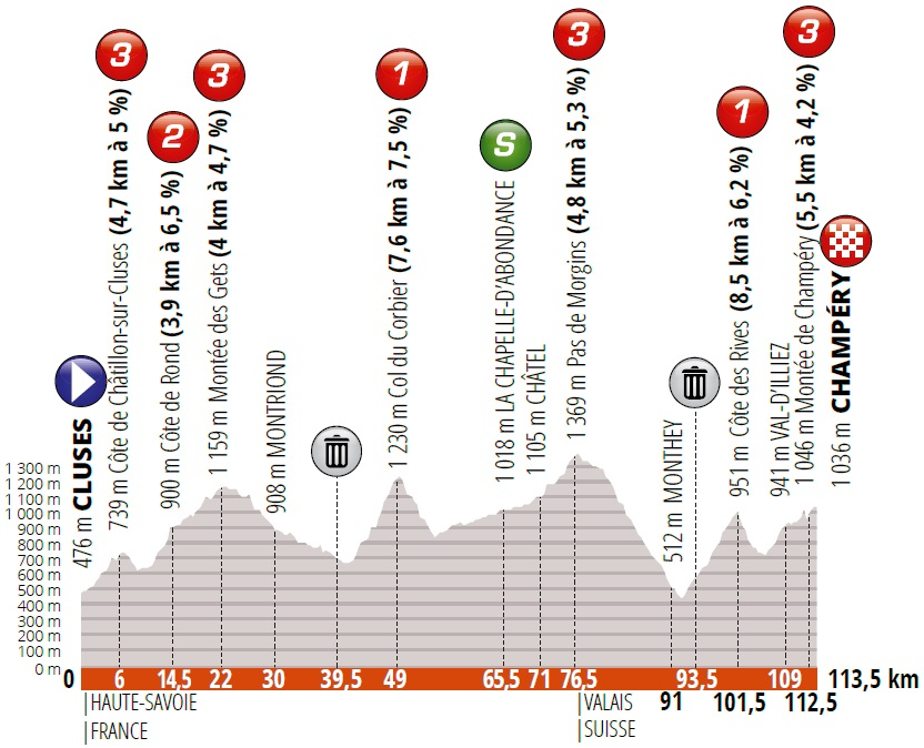 Buchmann Fuglsang Van Baarle Critérium du Dauphiné