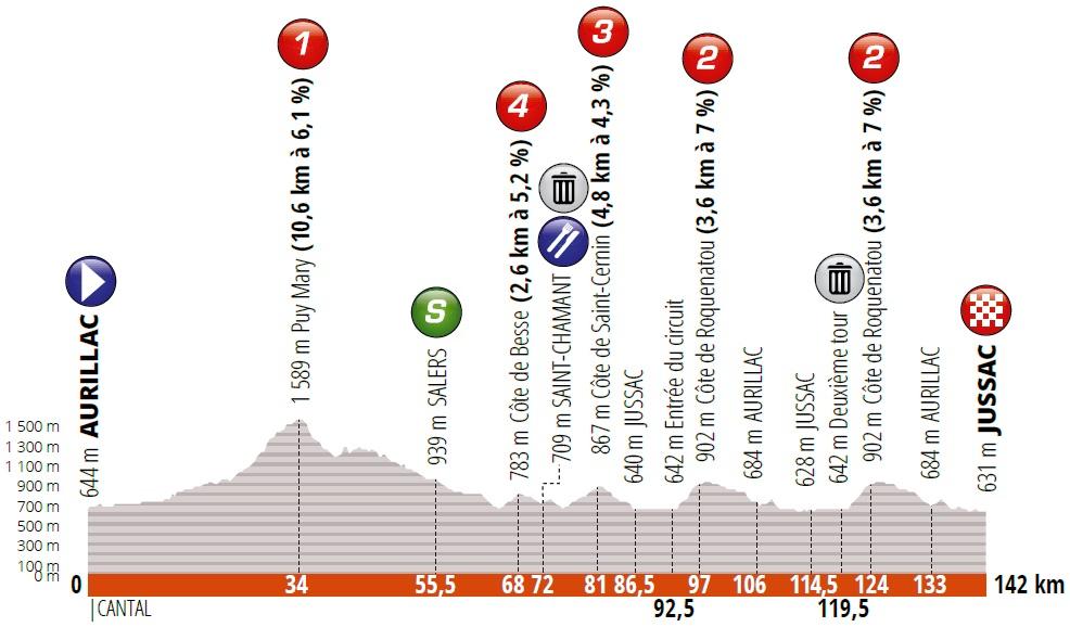 Boasson Hagen Critérium du Dauphiné