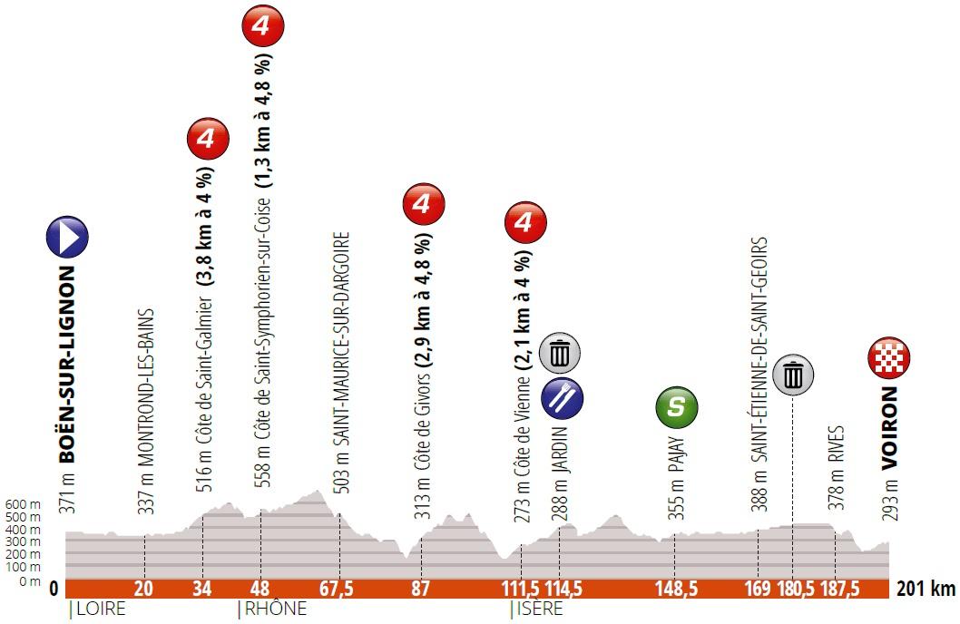 Van Aert Critérium du Dauphiné