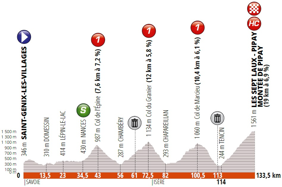 Buchmann Critérium du Dauphiné