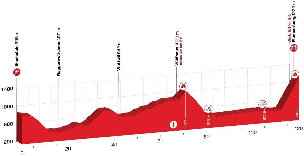 Tolhoek Tour de Suisse Bernal