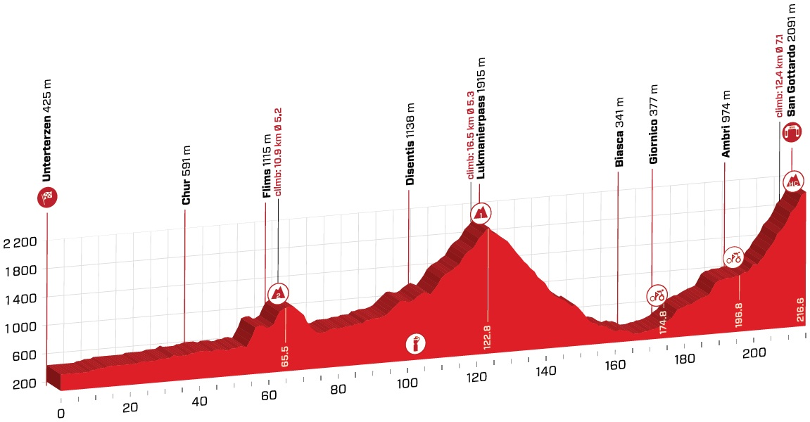 Bernal Tour de Suisse