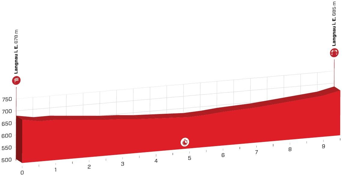 Tour de Suisse Dennis Zeitfahren
