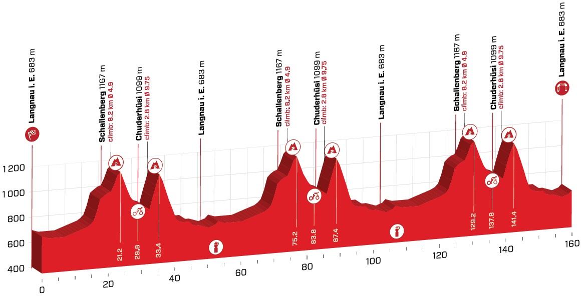 Tour de Suisse Sanchez Asgreen Sagan