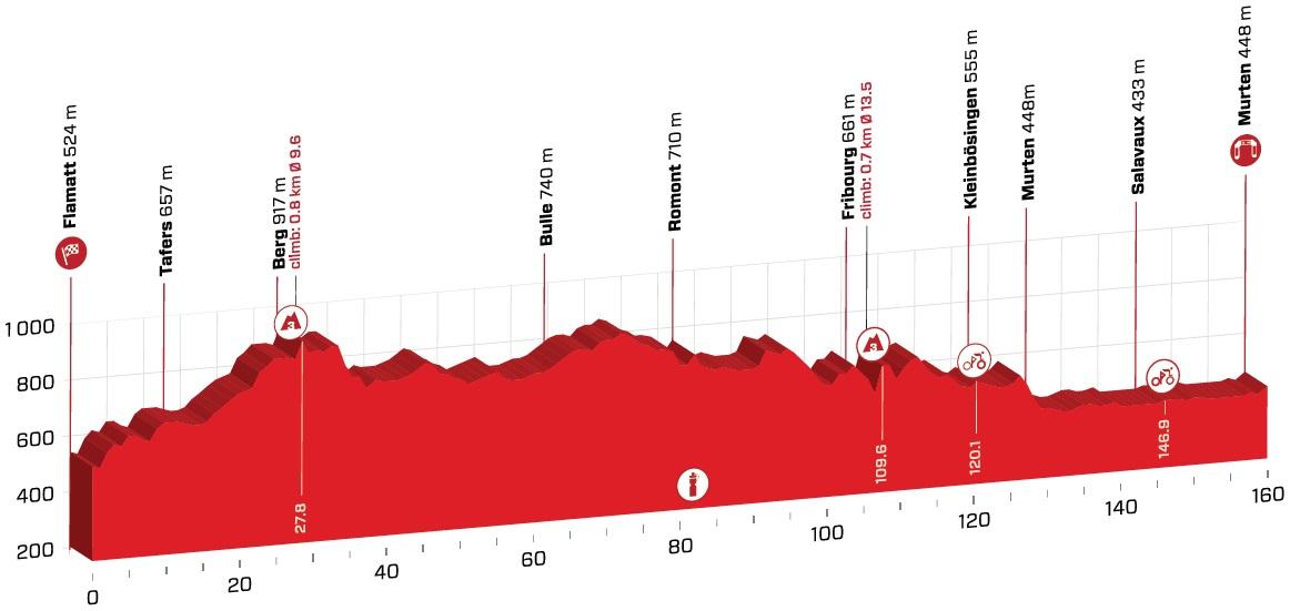 Sagan Peter Tour de Suisse
