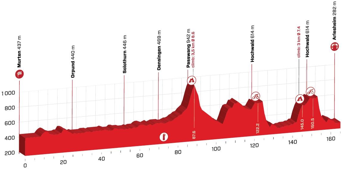 Viviani Tour de Suisse