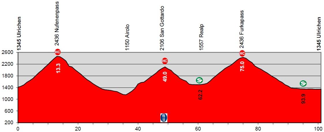 Tour de Suisse Carthy Berna Konrad