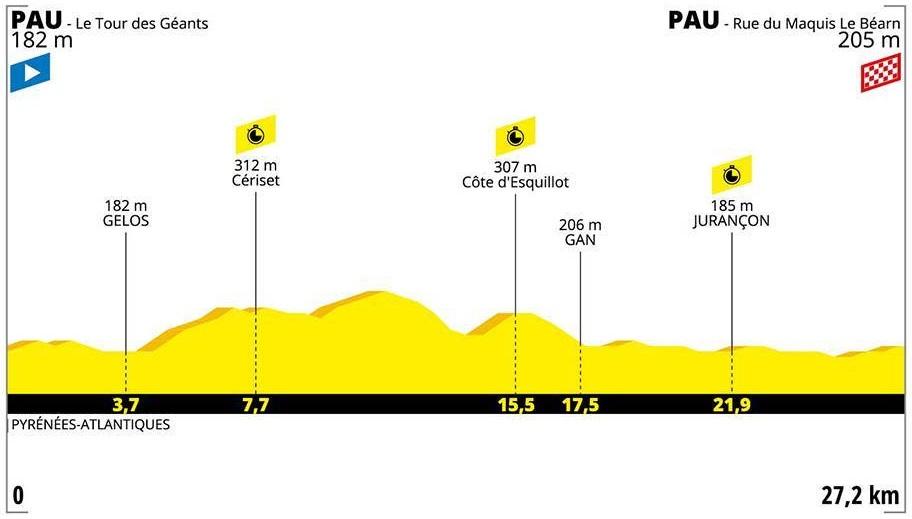 Alaphilippe Tour de France 2019 13. Etappe Einzelzeitfahren
