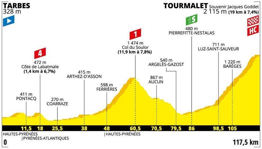 Buchmann Tour de France 2019 14. Etappe
