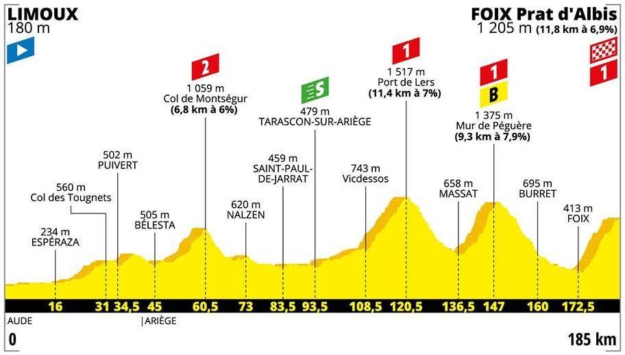 Emanuel Buchmann Tour de France 2019 15. Etappe