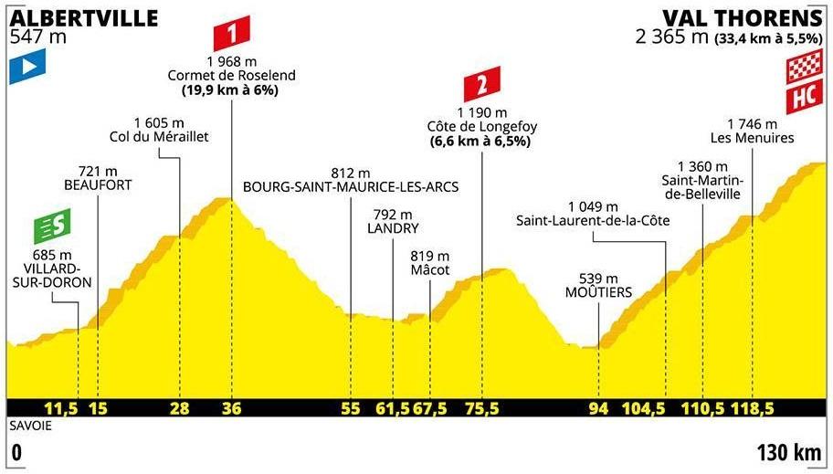 Tour de France 2019 20. Etappe