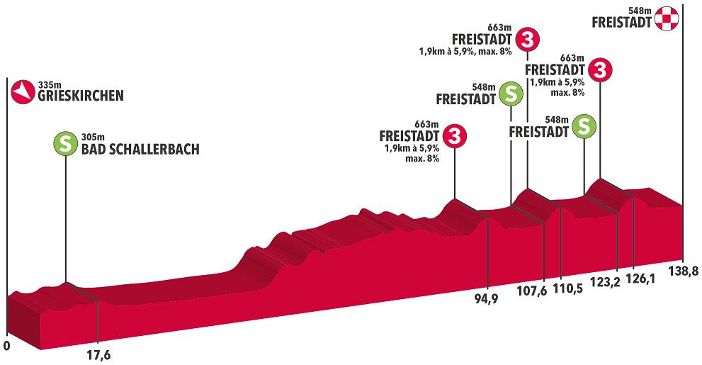 Koch Steimle Barbero Österreich-Rundfahrt Etappe 1
