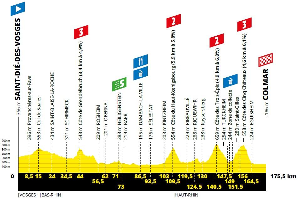 Sagan Tour de France Etappe #5